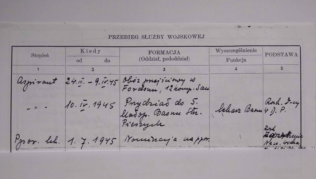 Przebieg Służby Wojskowej – Polish Military Service Record